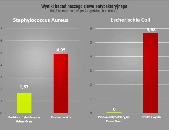 https://taniezlewozmywaki.pl/zdjecia/certyfikatyprima/wykres.jpg